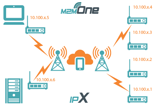 M2M One IPX Diagram
