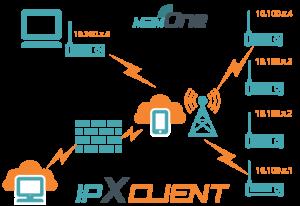 M2M One IPXClient Diagram