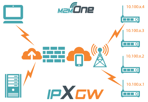 M2M One IPXGW Diagram