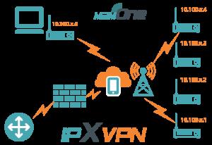 M2M One IPXVPN Diagram