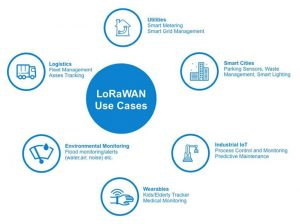 LoRaWAN IoT Use Cases